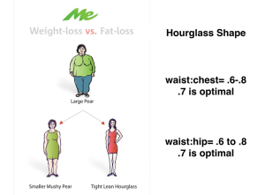 weight loss v fat loss